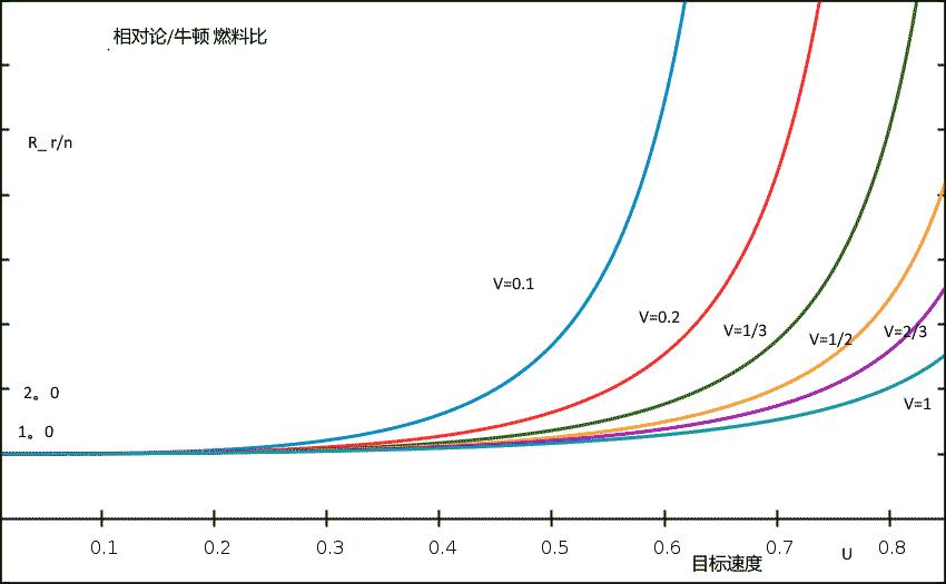 fuel-compare-rel-v-newton.png